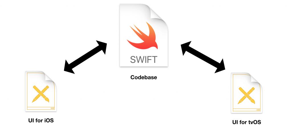 Develop a tvOS app based on an iOS app code base